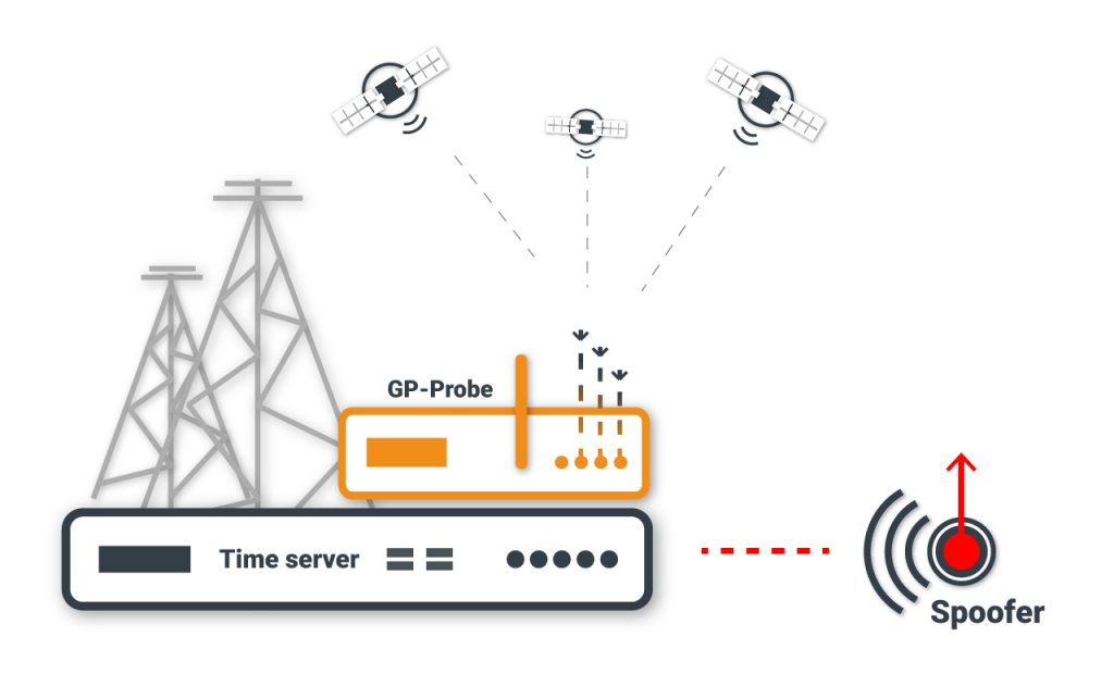 GNSS Monitoring Solution
