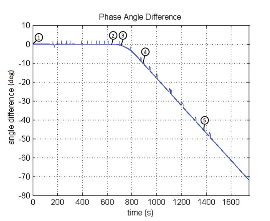 phase angle difference between the reference and the spoofed PMUs
