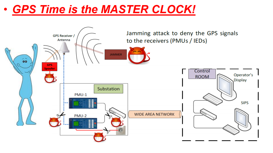 vulnerability of power grids gps spoofing