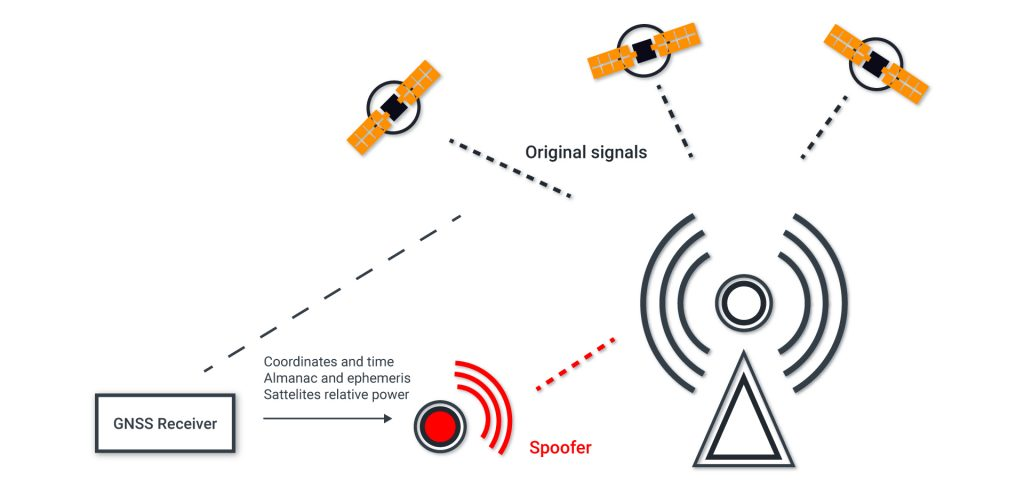 Synchronous GNSS Spoofing Attack Method