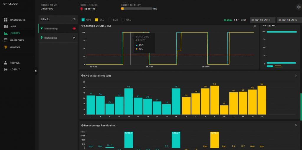 GP-Cloud Chart Spoofing 2