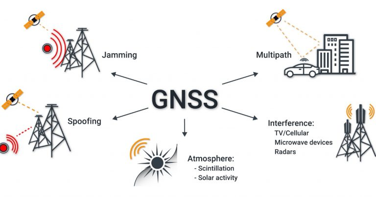 Degradation of GNSS Accuracy