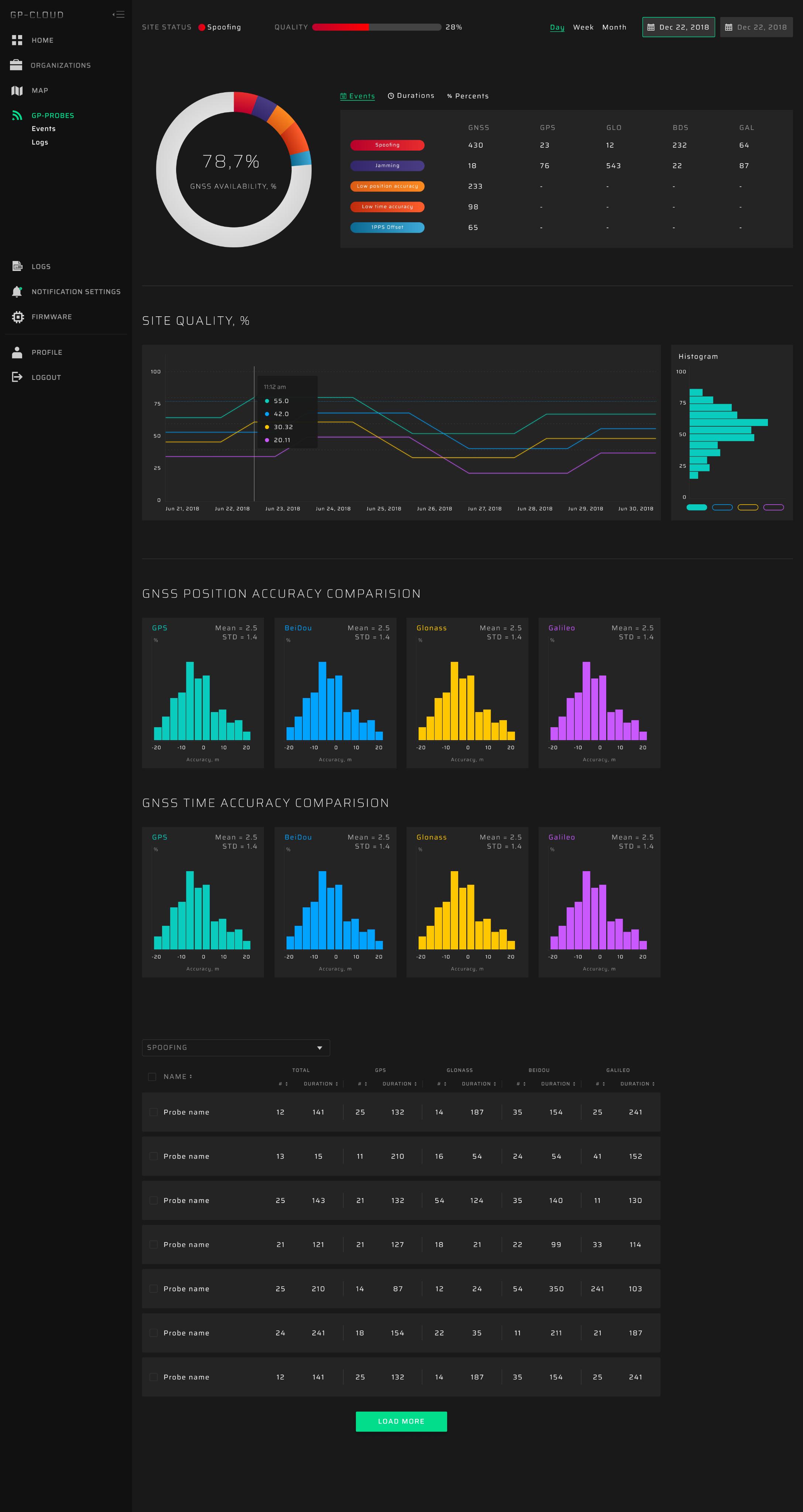 GP-Cloud dashboard