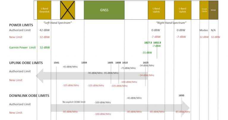 Ligado and GNSS Coexistence Plan