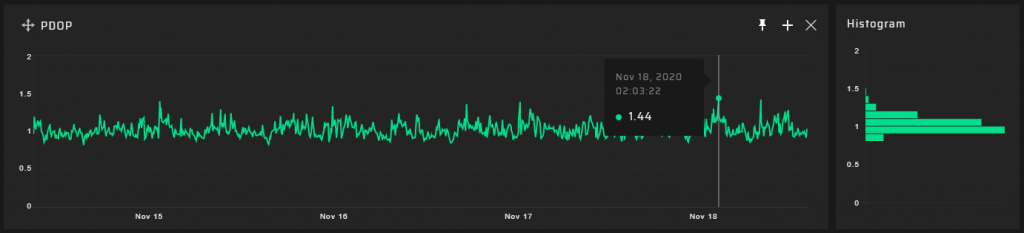 GP-Probe 5km results - PDOP