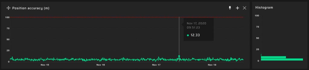 GP-Probe 5km results - Position Error