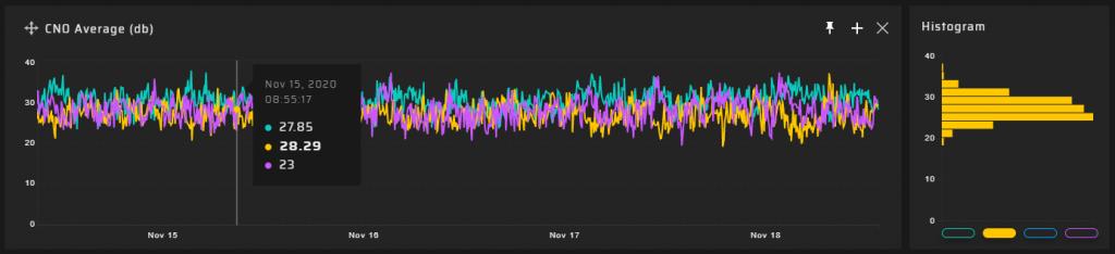 GP-Probe 90m results - CNO Average