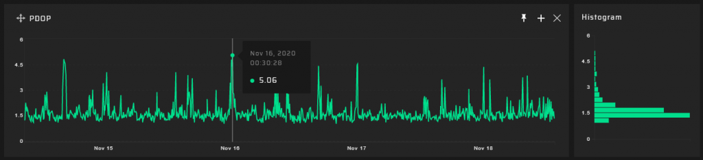 GP-Probe 90m results - PDOP