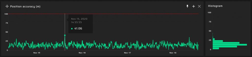 GP-Probe 90m results - Position Error