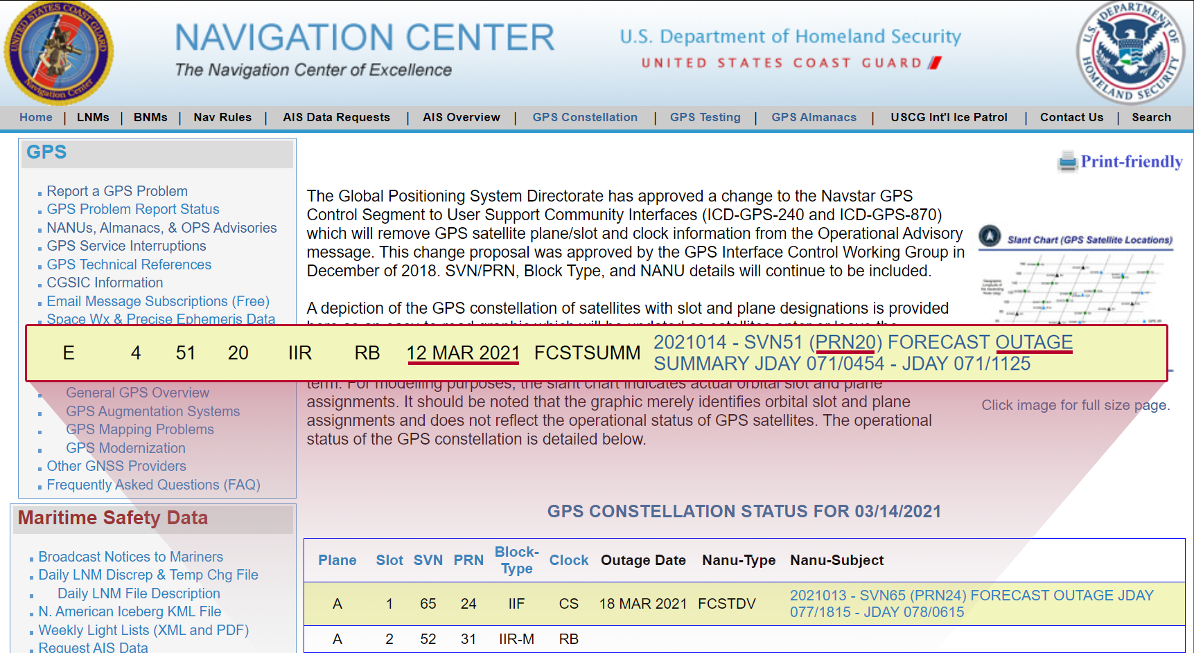 GPS satellite PRN#20 Outage Navigation Center Status
