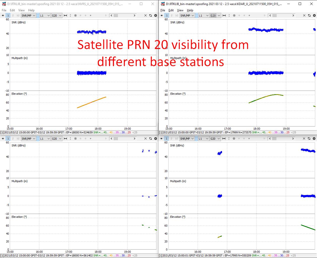 RTKLib GPS satellite PRN#20 Outage 4