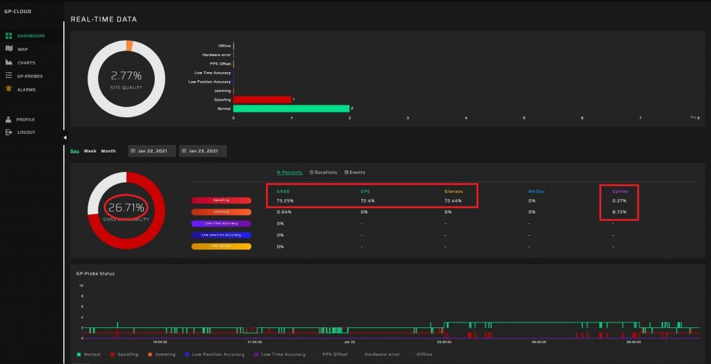 Long-term GNSS spoofing dashboard