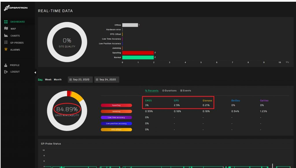 Short Anti-Drone GPS spoofing example dashboard