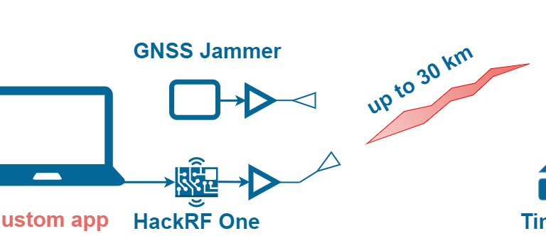GNSS Spoofing Scenarios with SDRs ICO